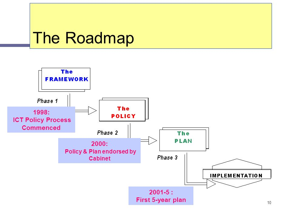 10 The Roadmap 1998: ICT Policy Process Commenced 2000: Policy & Plan endorsed by Cabinet 2001-5 : First 5-year plan