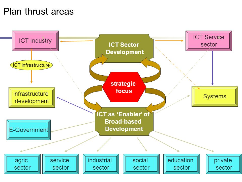 12 ICT Sector Development ICT as Enabler of Broad-based Development agric sector industrial sector service sector private sector education sector soci