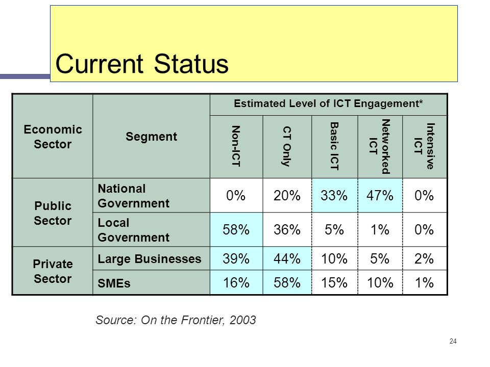 24 Current Status Economic Sector Segment Estimated Level of ICT Engagement* Non-ICT CT Only Basic ICT Networked ICT Intensive ICT Public Sector Natio