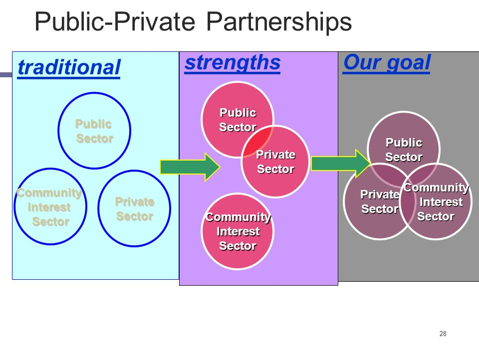 28 traditional strengths Our goal PublicSector PrivateSector CommunityInterestSector PublicSector CommunityInterestSector PrivateSector PublicSector P