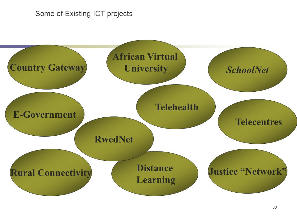 30 Rwanda ICT Special Initiatives Country Gateway Distance Learning SchoolNet Rural Connectivity E-Government African Virtual University Justice Netwo