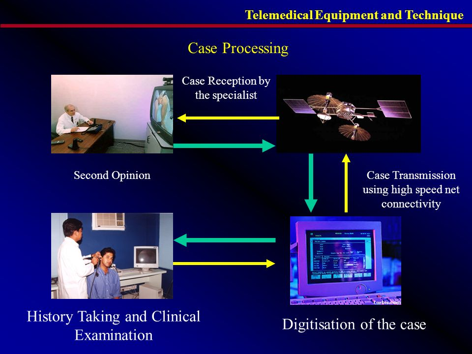 Case Processing History Taking and Clinical Examination Digitisation of the case Case Transmission using high speed net connectivity Case Reception by the specialist Second Opinion Telemedical Equipment and Technique