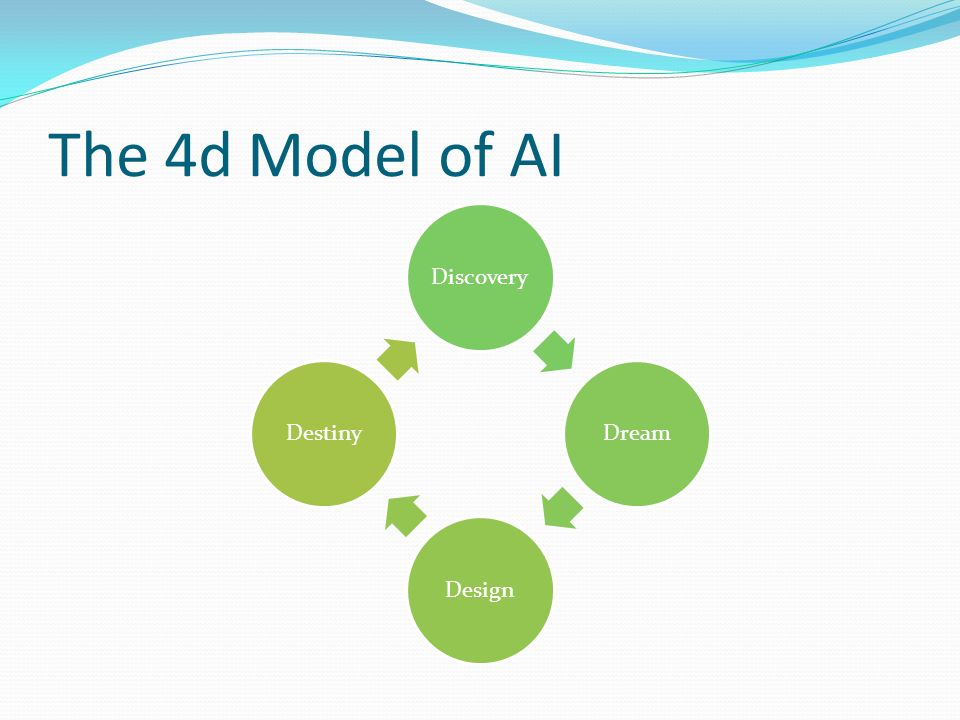 The 4d Model of AI DiscoveryDreamDesignDestiny