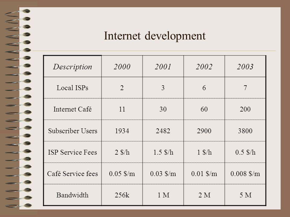 Description2000200120022003 Local ISPs2367 Internet Café113060200 Subscriber Users1934248229003800 ISP Service Fees2 $/h1.5 $/h1 $/h0.5 $/h Café Servi