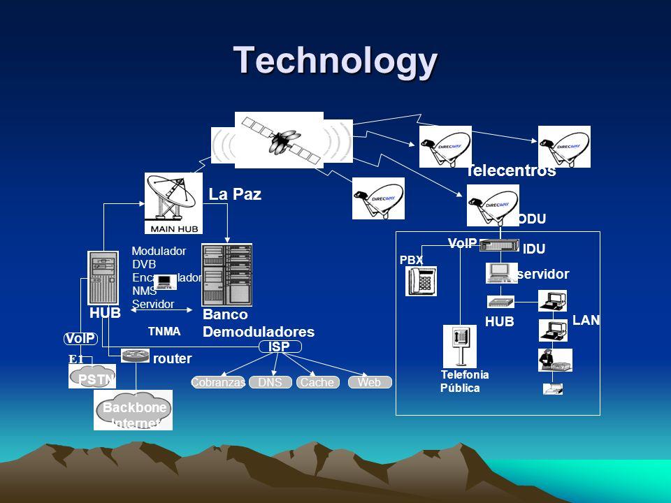 Technology IDU servidor LAN VoIP PBX Modulador DVB Encapsulador IP NMS Servidor TNMA HUB Banco Demoduladores HUB La Paz PSTN Backbone Internet ISP E1 DNSCacheWebCobranzas router VoIP ODU Telecentros Telefonia Pública