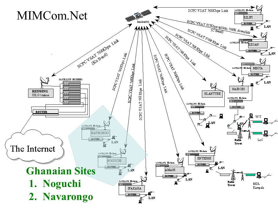 MIMCom.NET A malaria research network for Africa Implementation: MIMCom.Net Ghanaian Sites 1.Noguchi 2.Navarongo