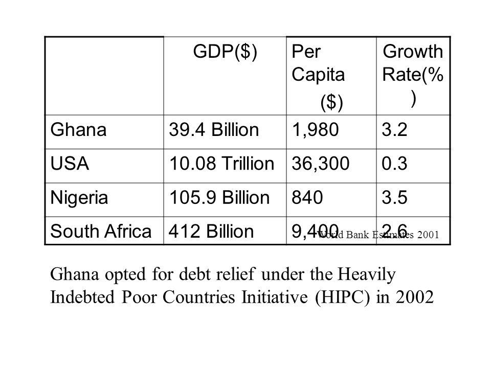 GDP($)Per Capita ($) Growth Rate(% ) Ghana39.4 Billion1,9803.2 USA10.08 Trillion36,3000.3 Nigeria105.9 Billion8403.5 South Africa412 Billion9,4002.6 G