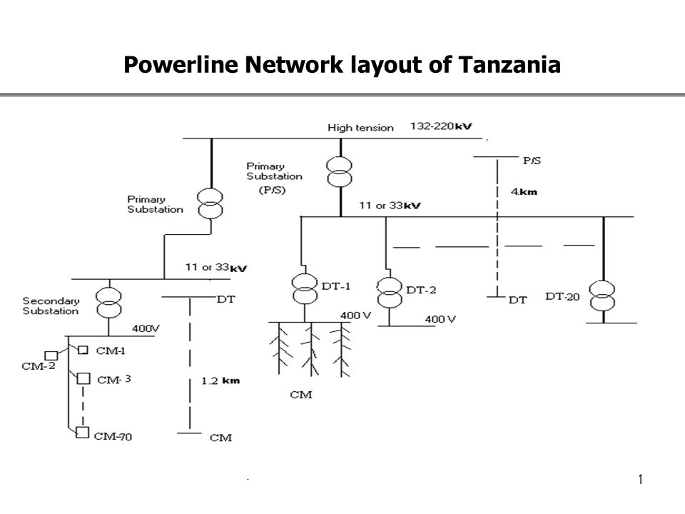 10 Can already developed solutions in powerline suite the environment of African Countries? No it needs modifications in the PLC of developing countri