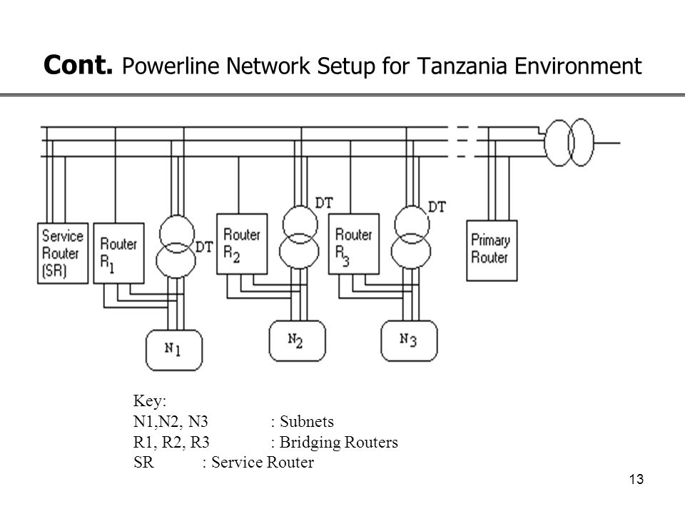 12 Powerline Network Setup for Tanzania Environment Customer Premises Equipment Bridging Router Distribution Transformer 11 or 33kV