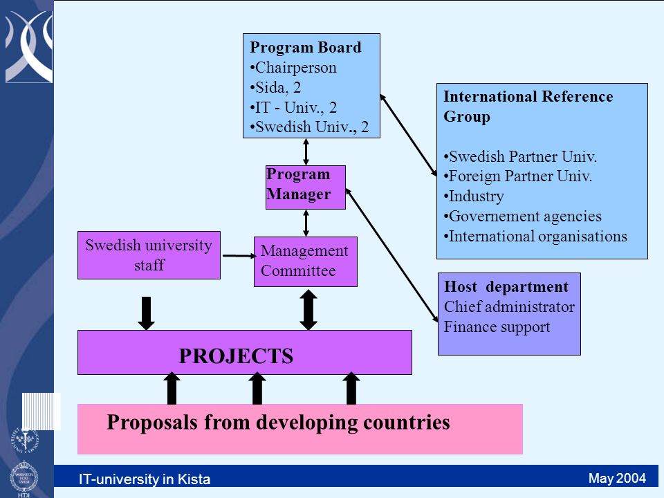 IT-university in Kista May 2004 Program Board Chairperson Sida, 2 IT - Univ., 2 Swedish Univ., 2 Management Committee Program Manager Host department Chief administrator Finance support International Reference Group Swedish Partner Univ.