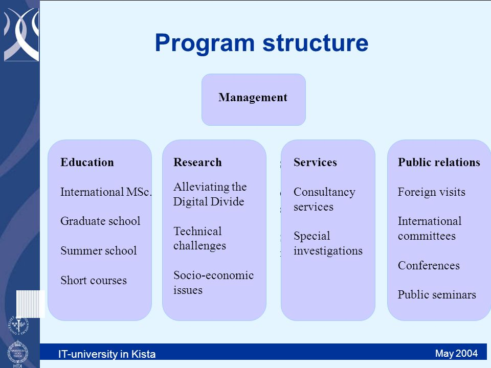 IT-university in Kista May 2004 Research Alleviating the Digital Divide Technical challenges Socio-economic issues Services Consultancy services Special investigations Management Education International MSc.