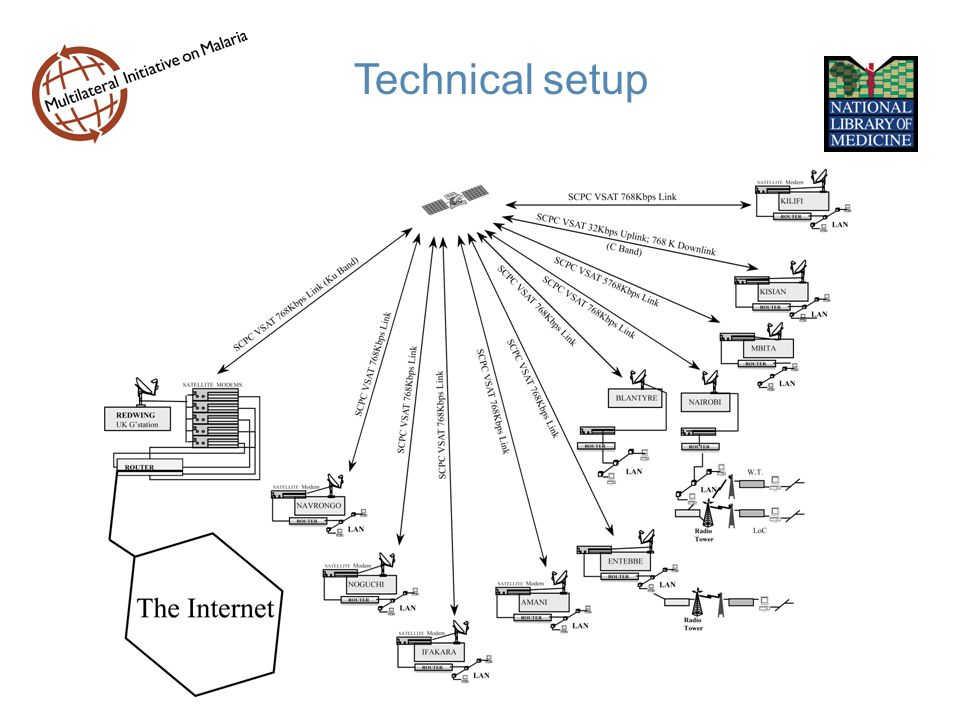 Technical setup