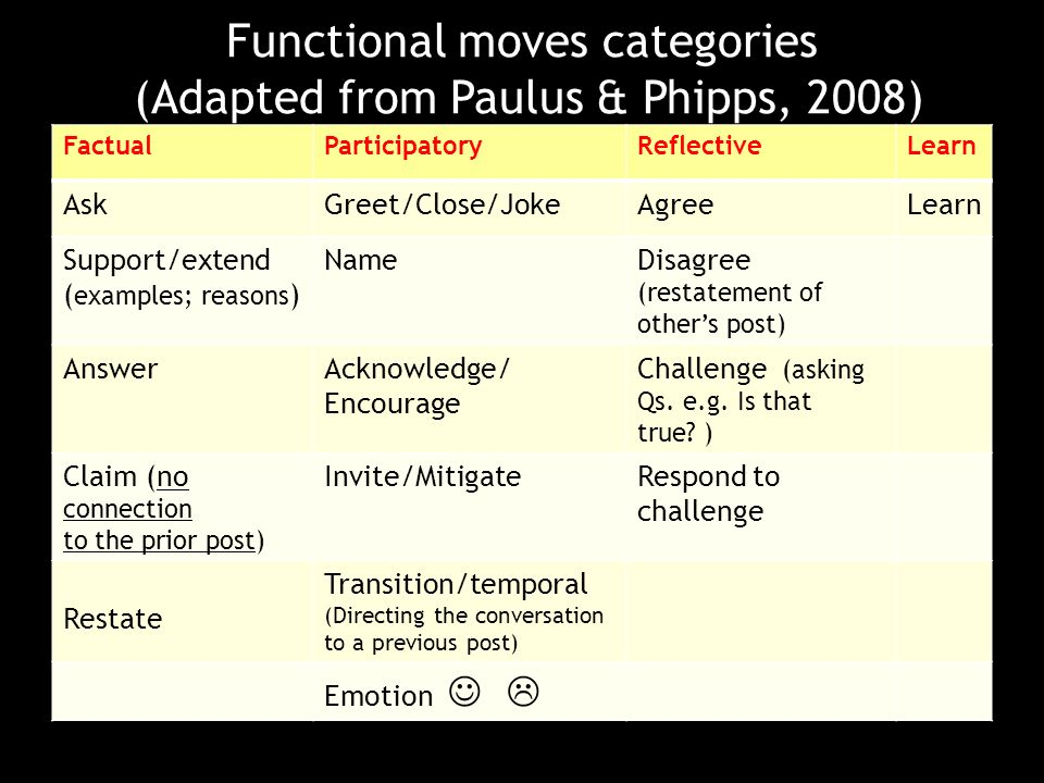 Functional moves categories (Adapted from Paulus & Phipps, 2008) FactualParticipatoryReflectiveLearn AskGreet/Close/JokeAgreeLearn Support/extend ( examples; reasons ) NameDisagree (restatement of others post) AnswerAcknowledge/ Encourage Challenge (asking Qs.