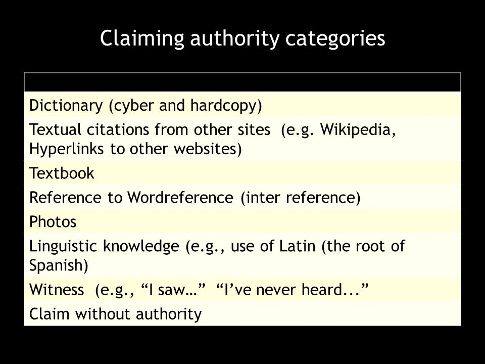Claiming authority categories Dictionary (cyber and hardcopy) Textual citations from other sites (e.g.