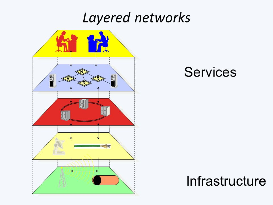 Layered networks Services Infrastructure