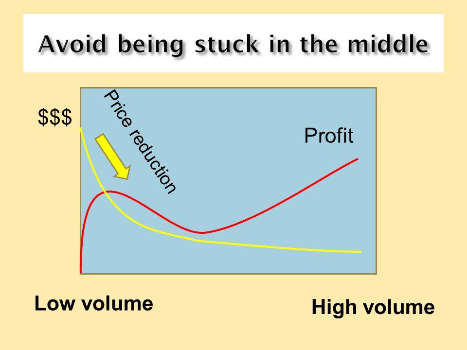 High volume Low volume Profit Price reduction $$$