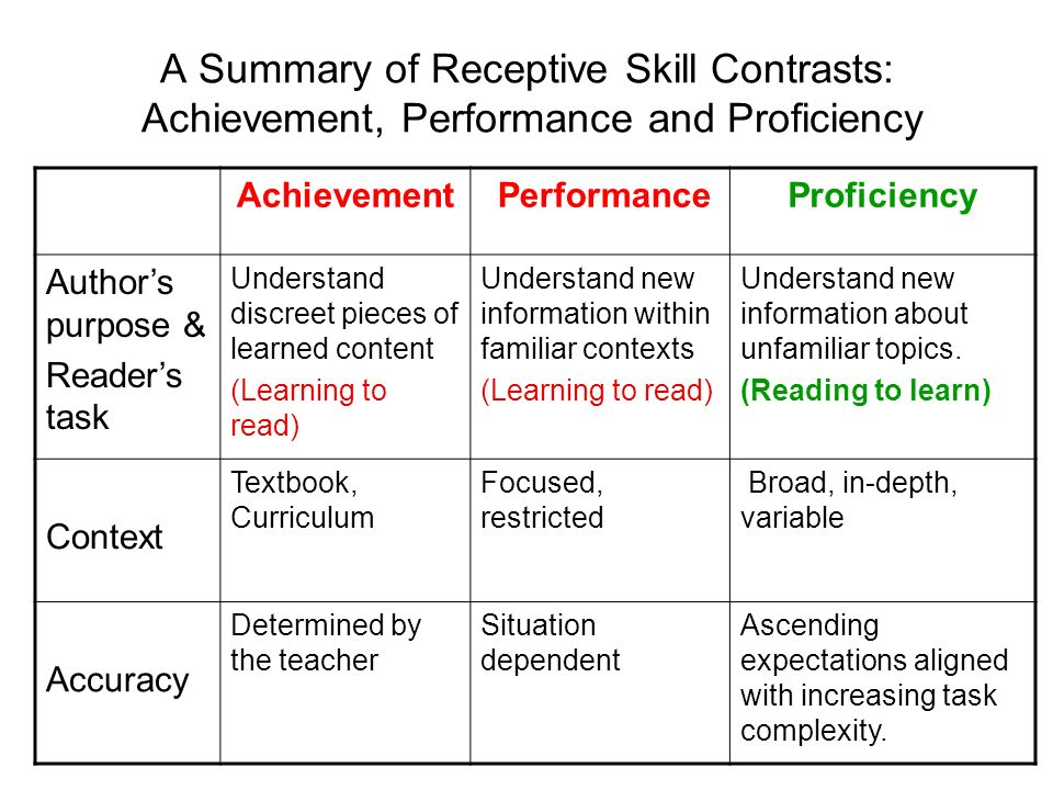 A Summary of Receptive Skill Contrasts: Achievement, Performance and Proficiency Achievement PerformanceProficiency Authors purpose & Readers task Und