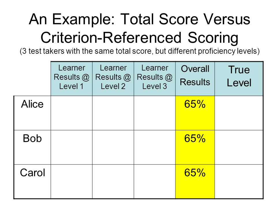 An Example: Total Score Versus Criterion-Referenced Scoring (3 test takers with the same total score, but different proficiency levels) Learner Result