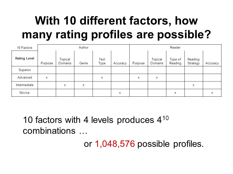 With 10 different factors, how many rating profiles are possible? 10 factors with 4 levels produces 4 10 combinations … or 1,048,576 possible profiles
