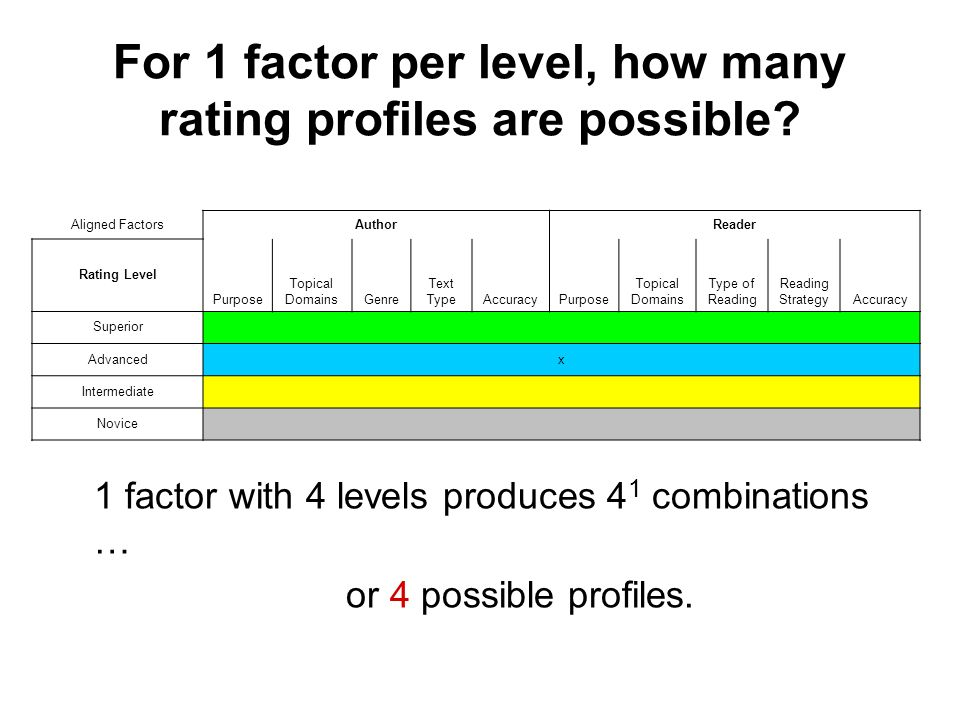 For 1 factor per level, how many rating profiles are possible? 1 factor with 4 levels produces 4 1 combinations … or 4 possible profiles. Aligned Fact