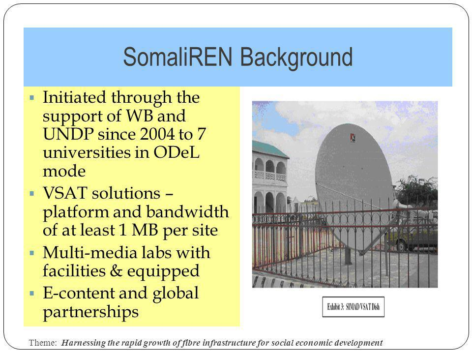 SomaliREN Background Theme: Harnessing the rapid growth of fibre infrastructure for social economic development 3 Initiated through the support of WB and UNDP since 2004 to 7 universities in ODeL mode VSAT solutions – platform and bandwidth of at least 1 MB per site Multi-media labs with facilities & equipped E-content and global partnerships