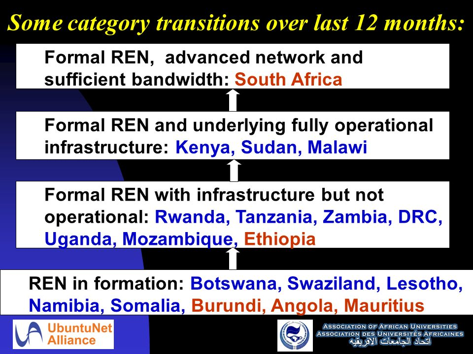 Some category transitions over last 12 months: Formal REN, advanced network and sufficient bandwidth: South Africa Formal REN and underlying fully operational infrastructure: Kenya, Sudan, Malawi Formal REN with infrastructure but not operational: Rwanda, Tanzania, Zambia, DRC, Uganda, Mozambique, Ethiopia REN in formation: Botswana, Swaziland, Lesotho, Namibia, Somalia, Burundi, Angola, Mauritius