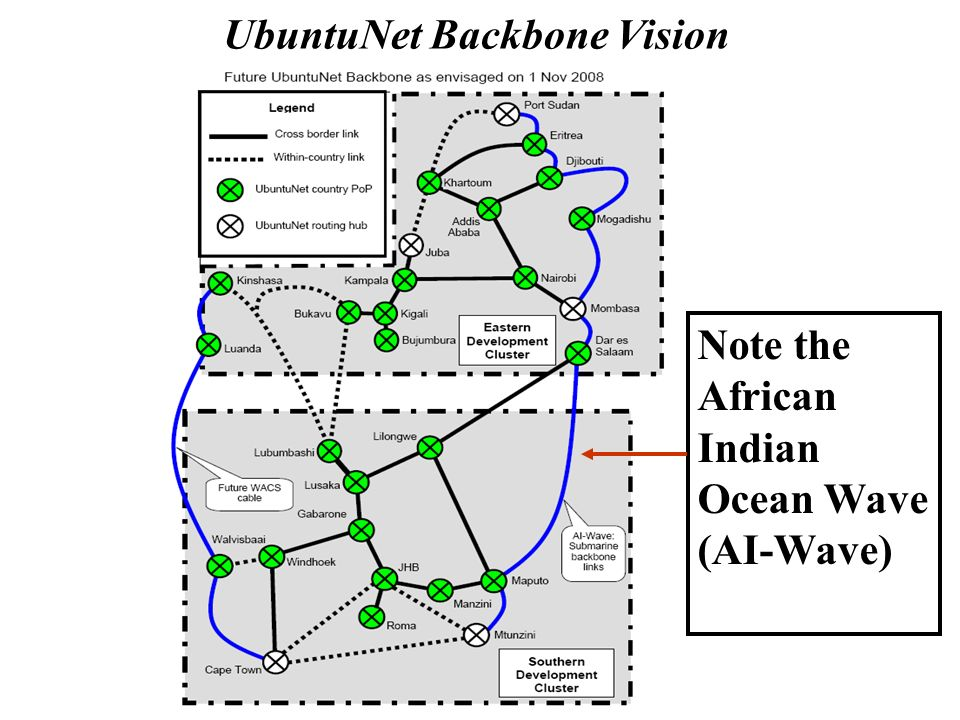 UbuntuNet Backbone Vision Note the African Indian Ocean Wave (AI-Wave)