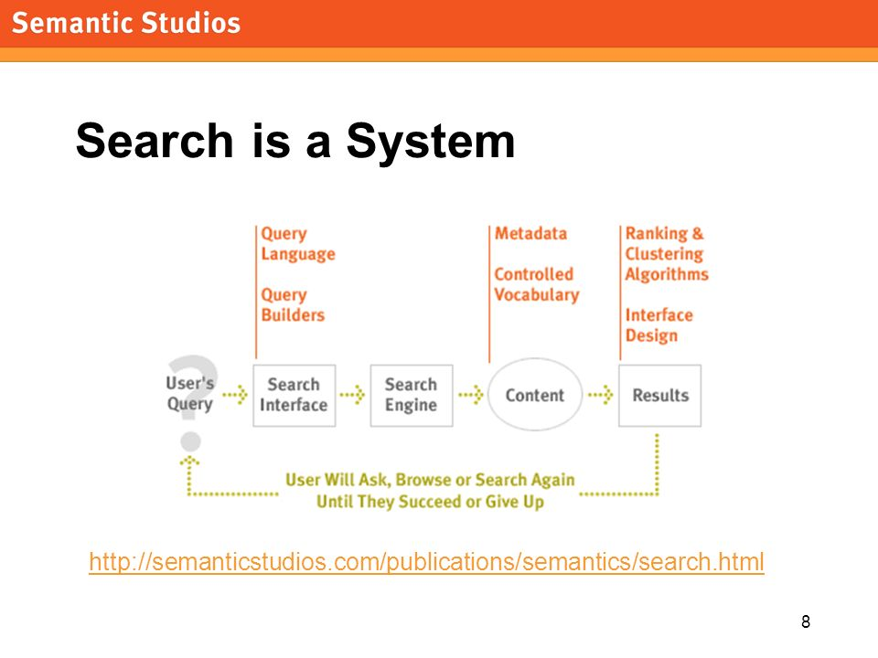 8 Search is a System http://semanticstudios.com/publications/semantics/search.html