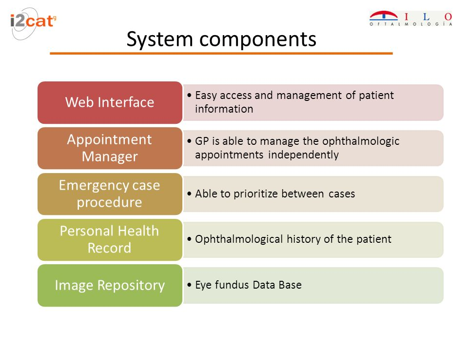 System components Easy access and management of patient information Web Interface GP is able to manage the ophthalmologic appointments independently Appointment Manager Able to prioritize between cases Emergency case procedure Ophthalmological history of the patient Personal Health Record Eye fundus Data Base Image Repository