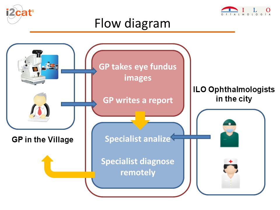 Flow diagram GP in the Village GP takes eye fundus images GP writes a report ILO Ophthalmologists in the city Specialist analize Specialist diagnose r