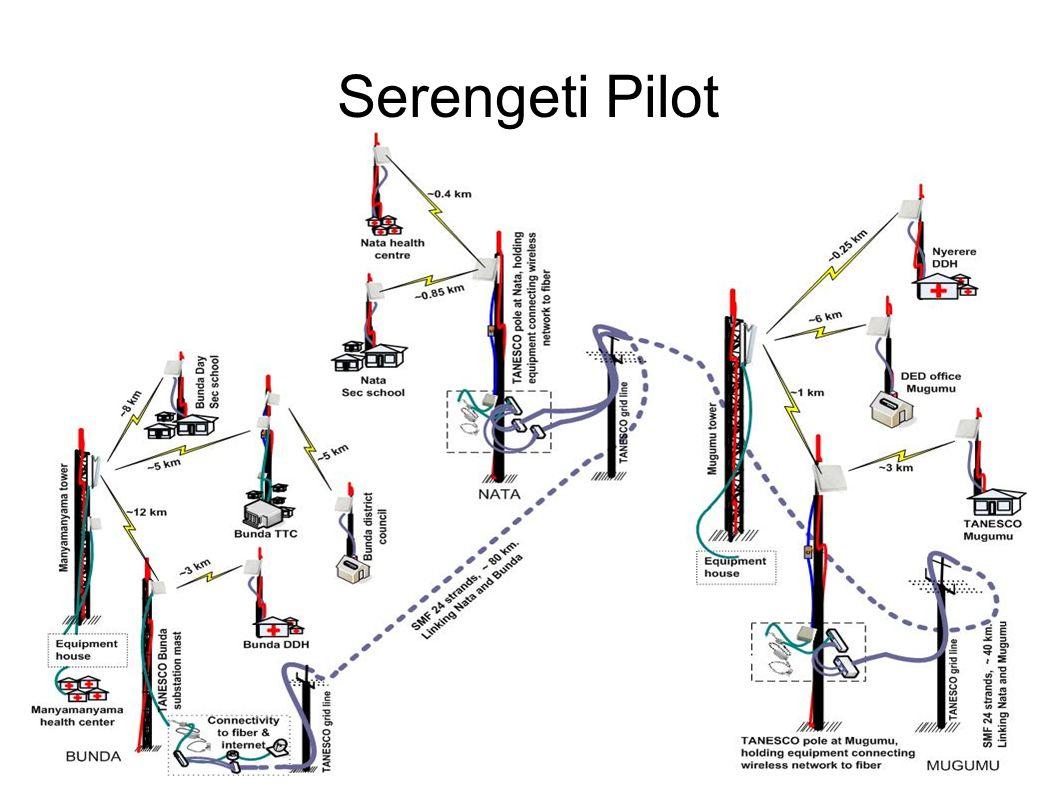 Serengeti Pilot Diagram here
