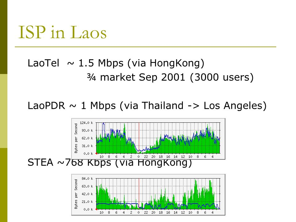 ISP in Laos LaoTel ~ 1.5 Mbps (via HongKong) ¾ market Sep 2001 (3000 users) LaoPDR ~ 1 Mbps (via Thailand -> Los Angeles) STEA ~768 Kbps (via HongKong)
