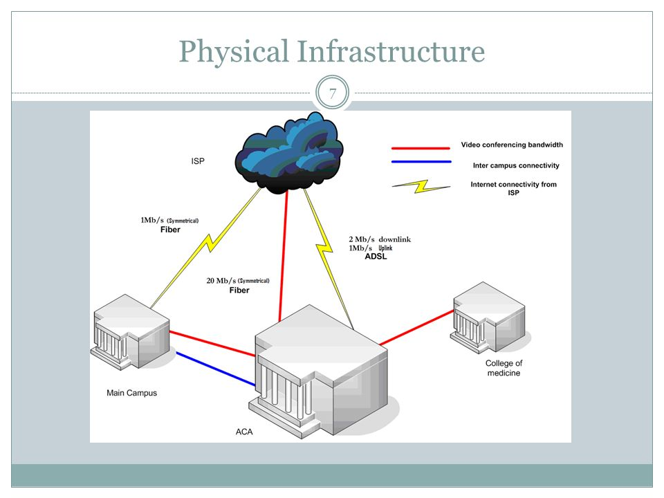 Physical Infrastructure 7