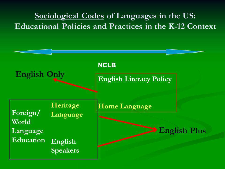 Sociological Codes of Languages in the US: Educational Policies and Practices in the K-12 Context Heritage Language English Speakers NCLB English Only Foreign/ World Language Education English Plus English Literacy Policy Home Language