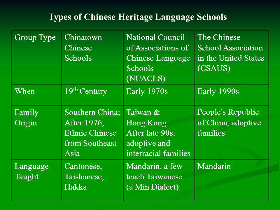 Group TypeChinatown Chinese Schools National Council of Associations of Chinese Language Schools (NCACLS) The Chinese School Association in the United States (CSAUS) When19 th CenturyEarly 1970sEarly 1990s Family Origin Southern China; After 1976, Ethnic Chinese from Southeast Asia Taiwan & Hong Kong.