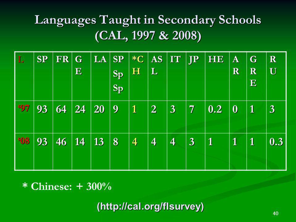 40 Languages Taught in Secondary Schools (CAL, 1997 & 2008) LSPFR GEGEGEGELASPSpSp *C H AS L ITJPHE ARARARAR GREGREGREGRE RURURURU 9793642420912370.2013 0893461413844431110.3 (http://cal.org/flsurvey) * Chinese: + 300%