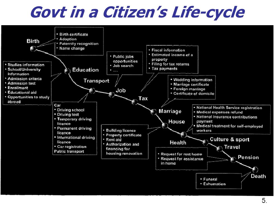 Govt in a Citizens Life-cycle 5.