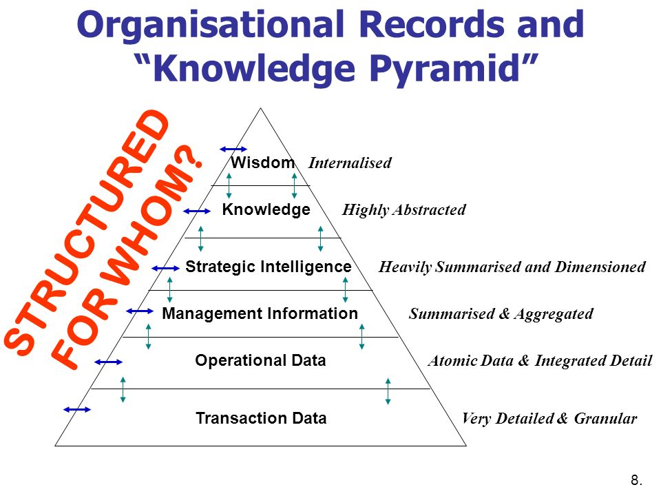 Organisational Records and Knowledge Pyramid Wisdom Internalised Knowledge Highly Abstracted Strategic Intelligence Heavily Summarised and Dimensioned