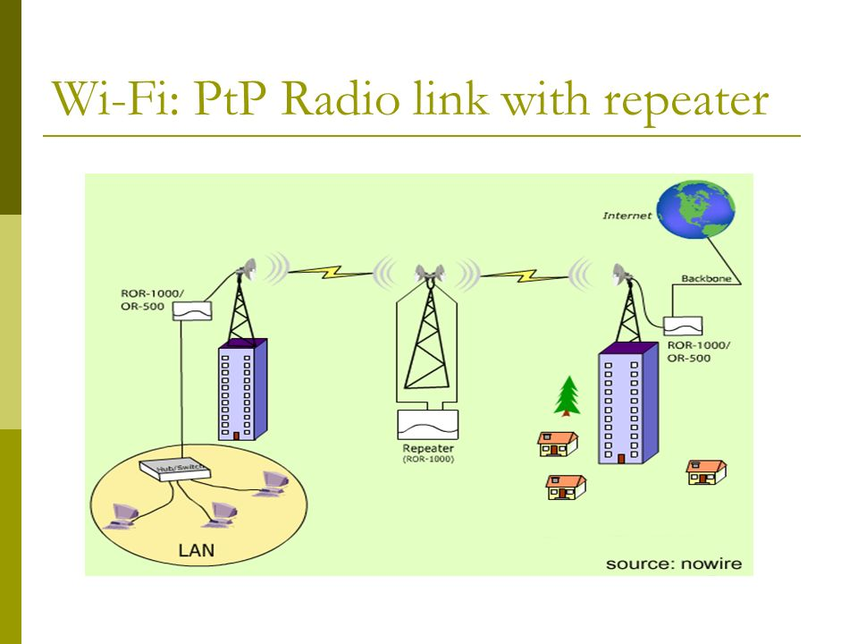 Wi-Fi: The radio technology 2.4 Ghz radio band Following the ETSI regulations Unlicenced spectrum Running IEEE 802.11b (WiFi).