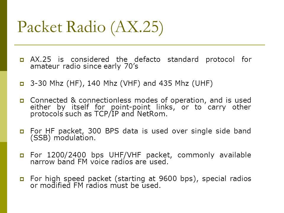 Packet Radio (AX.25)