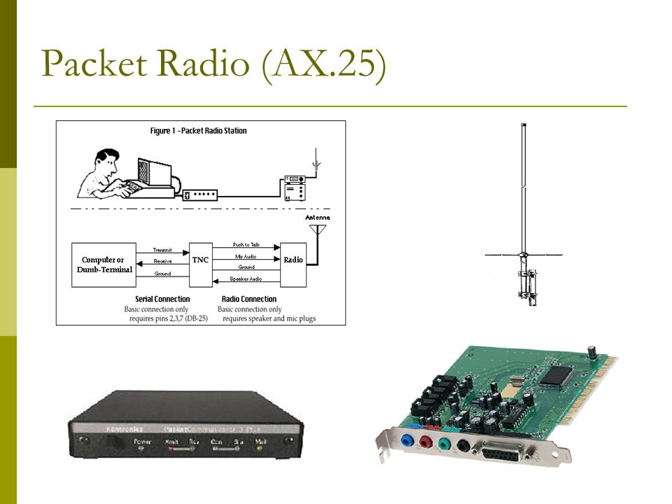 AX.25 is considered the defacto standard protocol for amateur radio since early 70s 3-30 Mhz (HF), 140 Mhz (VHF) and 435 Mhz (UHF) Connected & connect