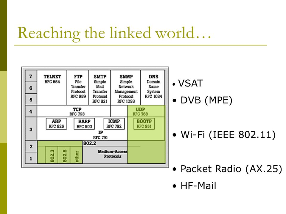 Connected to the Internet? Reach a computer that can exchange IP packets with other computers around the world at anytime. Reach the linked, reach tho