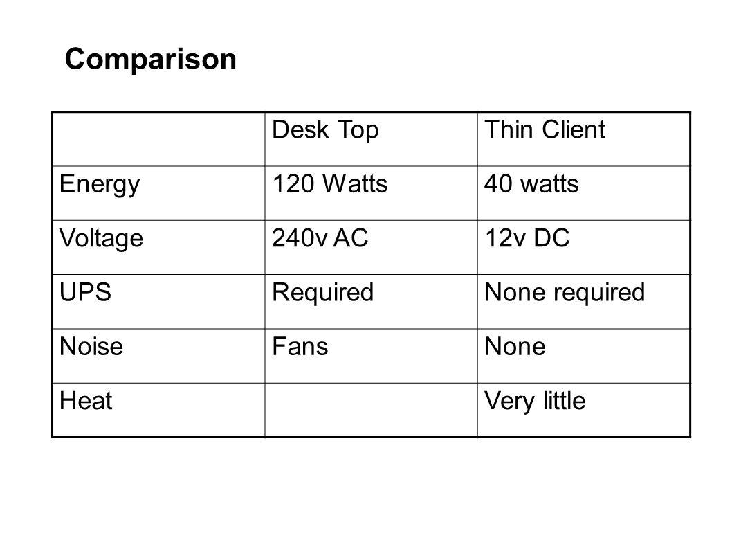 Comparison Desk TopThin Client Energy120 Watts40 watts Voltage240v AC12v DC UPSRequiredNone required NoiseFansNone HeatVery little