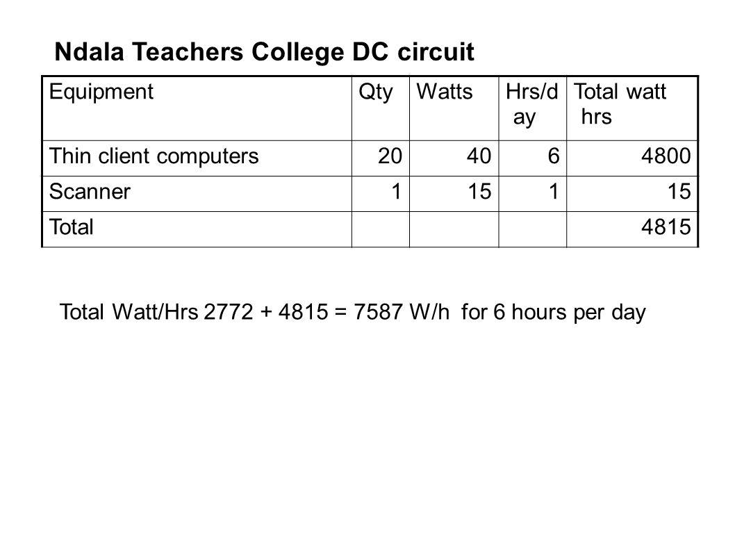 EquipmentQtyWattsHrs/d ay Total watt hrs Thin client computers204064800 Scanner1151 Total4815 Ndala Teachers College DC circuit Total Watt/Hrs 2772 +