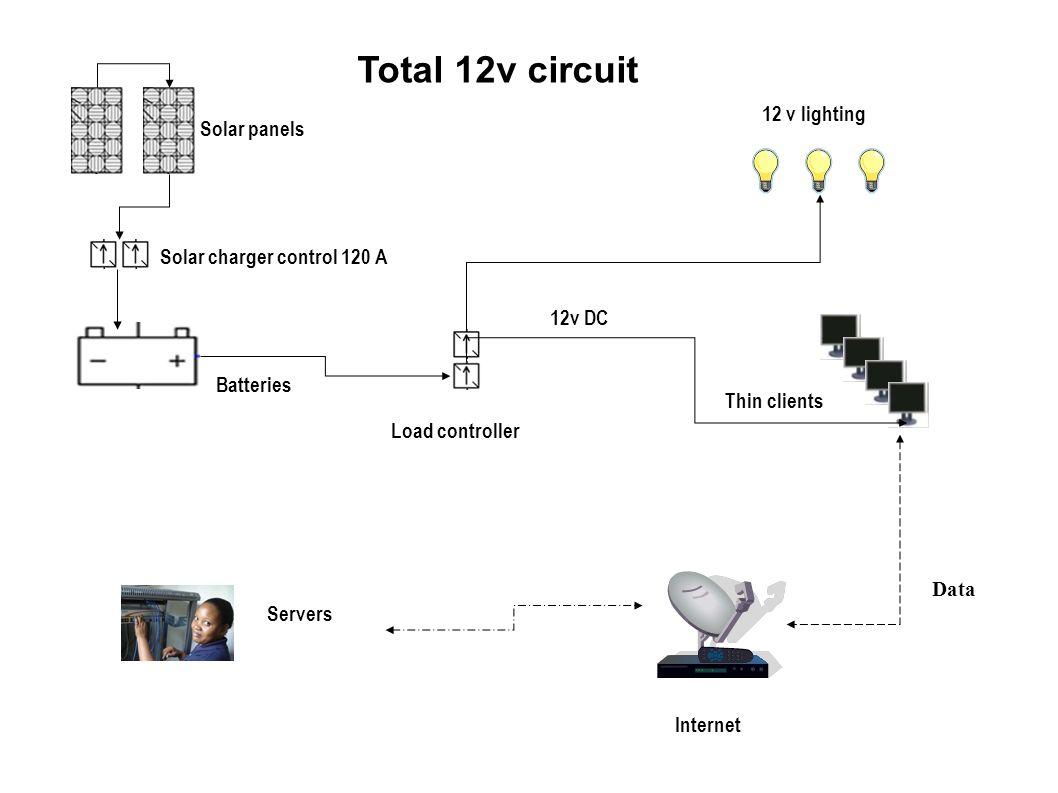 Solar panels Solar charger control 120 A Batteries Load controller 12 v lighting 12v DC Thin clients Total 12v circuit Servers Internet Data