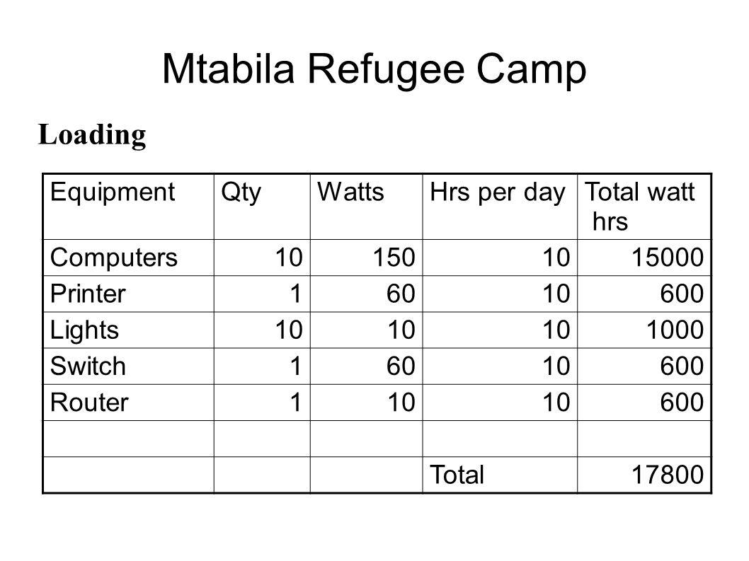 Mtabila Refugee Camp Loading EquipmentQtyWattsHrs per dayTotal watt hrs Computers101501015000 Printer16010600 Lights10 1000 Switch16010600 Router110 6