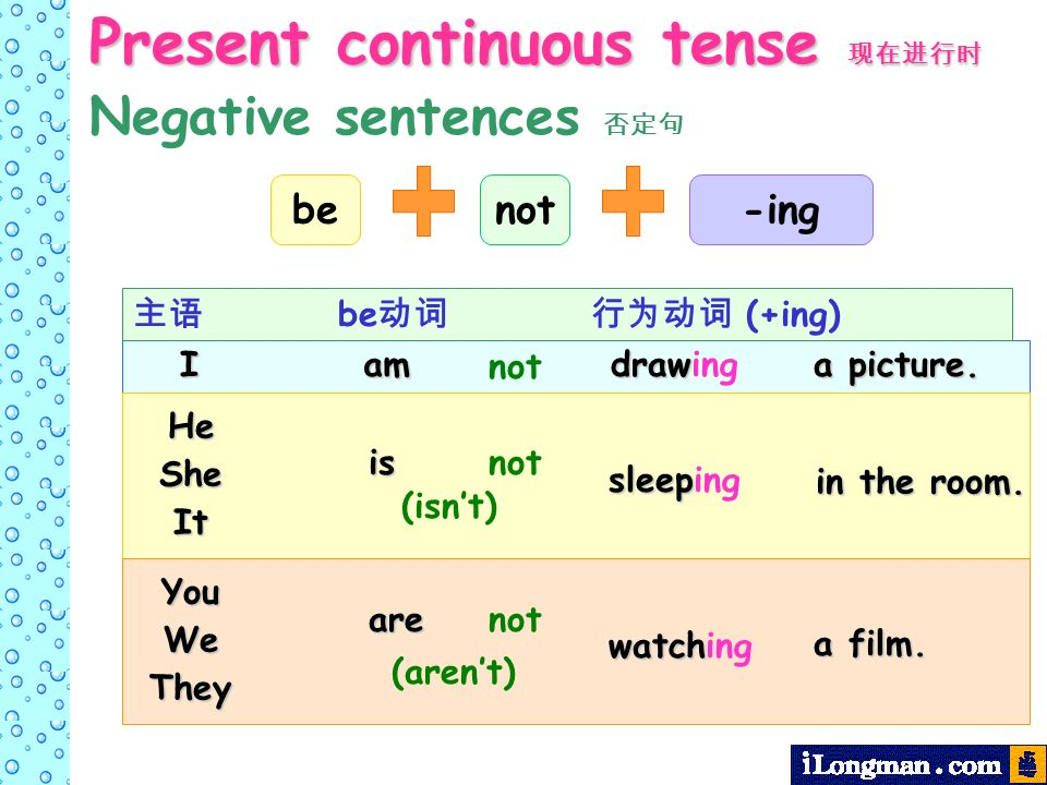be-ingnot be (+ing)Iam draw drawing a picture. not Present continuous tense Present continuous tense Negative sentences HeSheIt is sleep sleeping in t