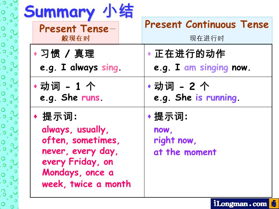 Present Tense Present Continuous Tense Summary Summary / e.g. I always sing. e.g. I am singing now. - 1 e.g. She runs. - 2 : always, usually, often, s