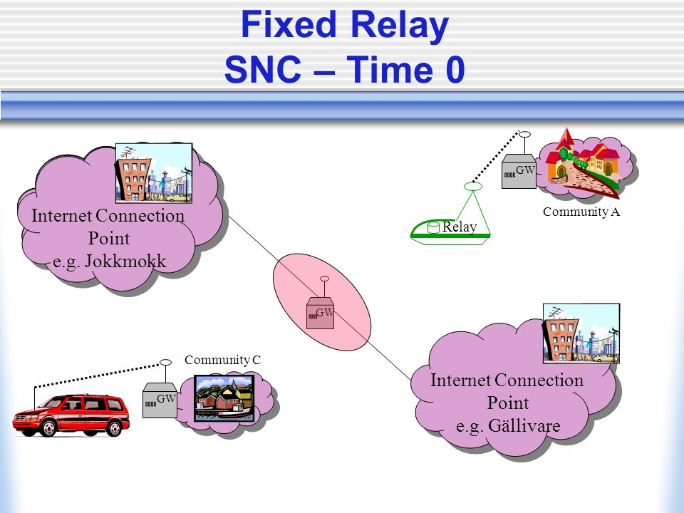 Fixed Relay SNC – Time 0 Internet Relay Internet Connection Point e.g.