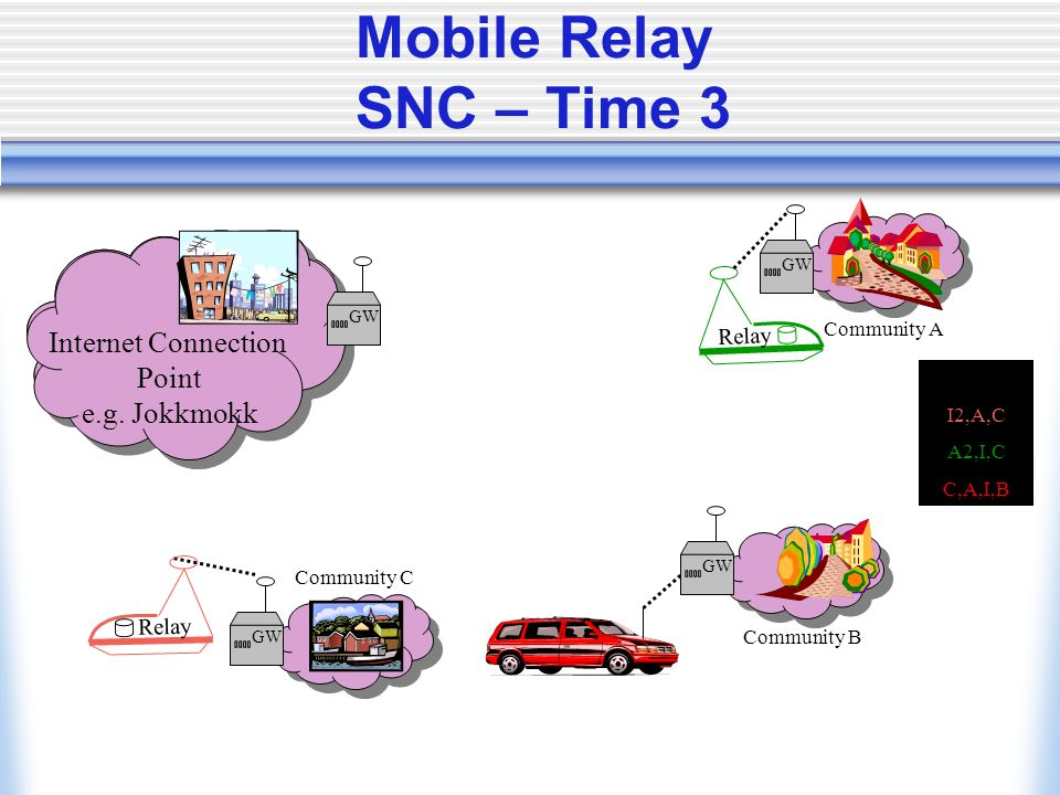 Mobile Relay SNC – Time 3 Internet Relay Bundles I2,A,C A2,I,C C,A,I,B Internet Internet Connection Point e.g.